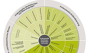 """GRETA – """"Grundlagen für die Entwicklung eines trägerübergreifenden Anerkennungsverfahrens von Kompetenzen Lehrender in der Erwachsenen- und Weiterbildung"""