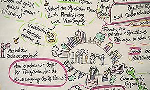 Ausschnitt des graphic recording von Meike Bergmann
